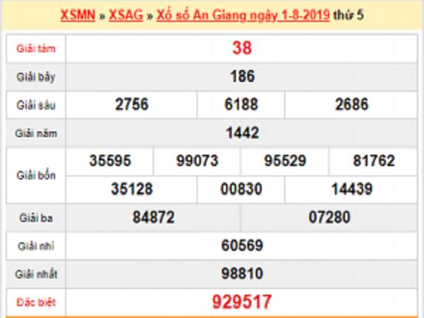 Phân tích KQXS AN GIANG ngày 08/08 xác suất trúng rất cao