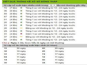 Bảng thống kê tổng hợp XSDT ngày 08/05 chính xác