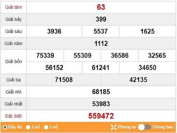 Soi cầu KQXSHCM ngày 07/12 tỷ lệ trúng lớn