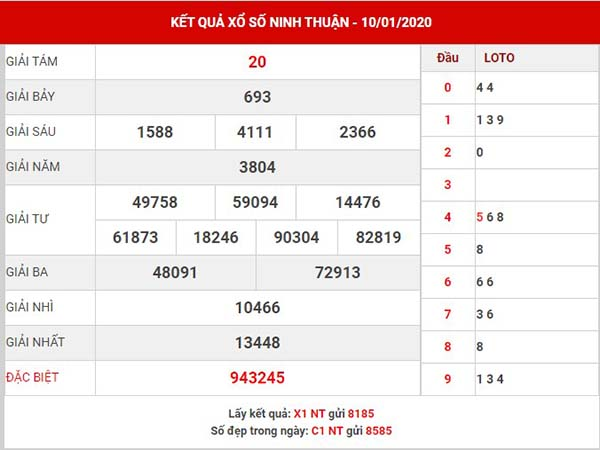 Thống kê XS Ninh Thuận thứ 6 ngày 17-01-2020