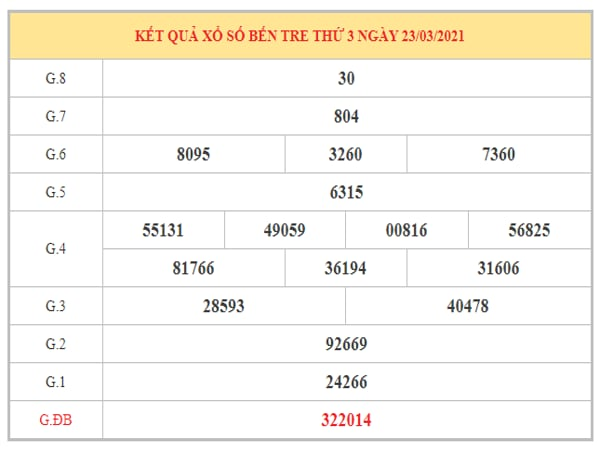 Nhận định KQXSBT ngày 30/3/2021 dựa trên kết quả kì trước