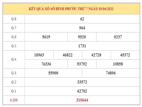 Soi cầu XSBP ngày 10/4/2021 dựa trên kết quả kì trước