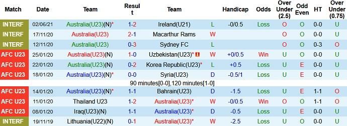 Dự đoán kèo Australia U23 vs Romania U23