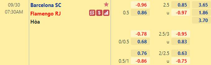 Tỷ lệ kèo giữa Barcelona SC vs Flamengo