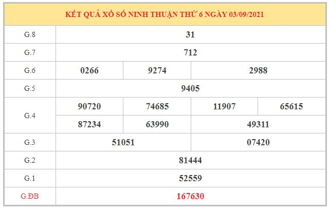 Soi cầu XSNT ngày 10/9/2021 dựa trên kết quả kì trước
